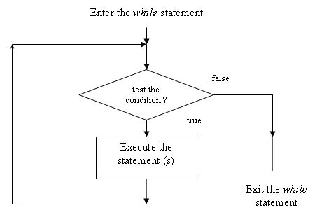 Repetition Statements, Arrays and Structured Programming