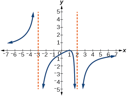 Graph of a rational function with vertical asymptotes at x=-3 and x=2.