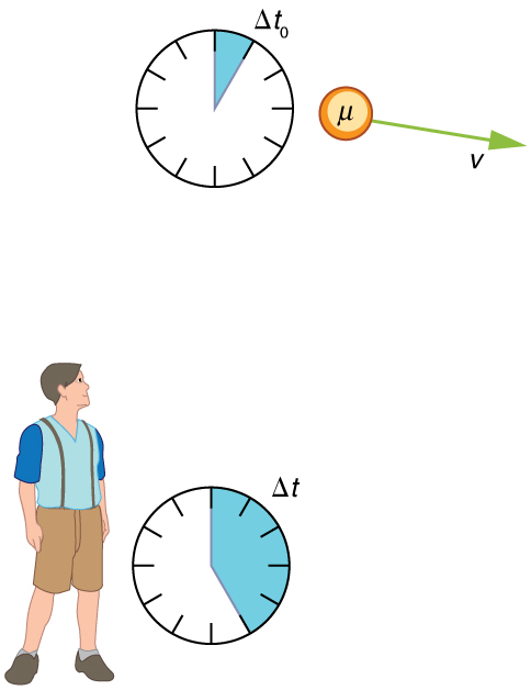 A muon is moving far above the earth. A teenage boy is looking towards the muon. A velocity vector arrow V starting from Muon is pointing toward the boy. A clock depicting time delta-t-zero is shown near the muon, and another time clock depicting the time delta-t is shown near the boy.