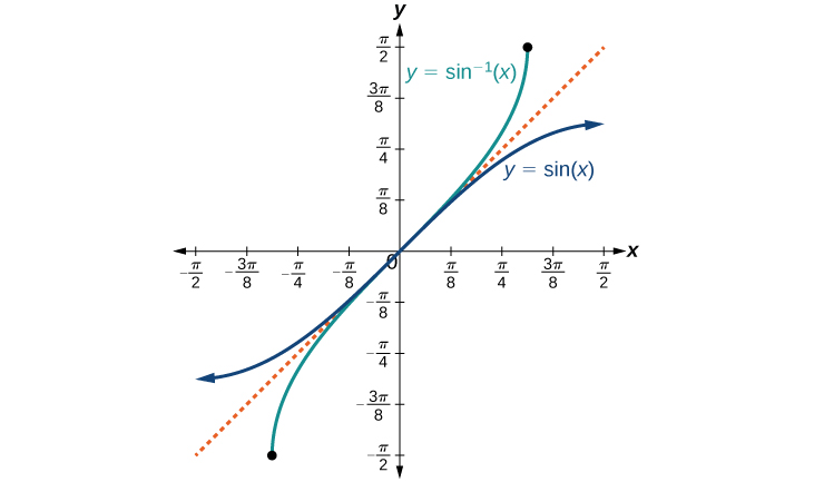 A graph of the functions of sine of x and arc sine of x. There is a dotted line y=x between the two graphs, to show inverse nature of the two functions