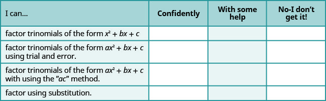 "This table has 4 columns, 4 rows and a header row. The header row labels each column: I can, confidently, with some help and no, I don't get it. The first column has the following statements: factor trinomials of the form x squared plus bx plus c, factor trinomials of the form a x squared plus b x plus c using trial and error, factor trinomials of the form a x squared plus bx plus c with using the ""ac"" method, factor using substitution."