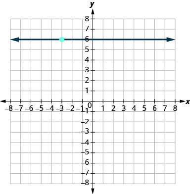The graph shows the x y-coordinate plane. The x and y-axes each run from negative 9 to 9. The point (negative 3, 6) is plotted. A line running parallel to the x-axis passes through (negative 3, 6) and intercepts the y-axis at (0, 6).