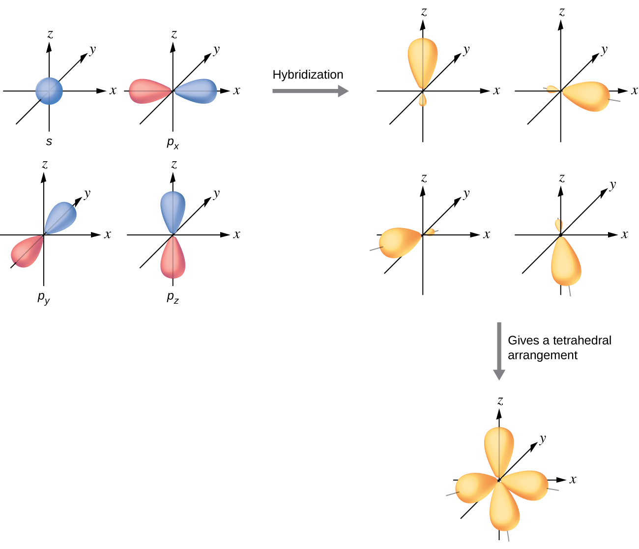 Series of three diagrams connected by a right facing arrow that is
