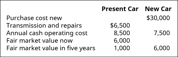 Present Car: Transmission replacement and other work needed $6,500, annual Cash Operating Cost $8,500, Fair Market Value Now $6,000, FMV in five more years $100. New Car: Purchase cost new $30,000, Annual Cash Operating Cost 7,500, FMV in five more years $6,000.