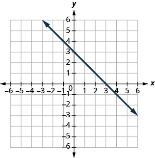 The figure shows a straight line graphed on the x y-coordinate plane. The x and y axes run from negative 8 to 8. The line goes through the points (negative 6, 9), (negative 3, 6), (0, 3), (3, 0), and (6, negative 3).