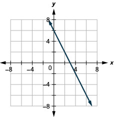 The graph shows the x y coordinate plane. The x and y-axes run from negative 7 to 7. A line passes through the points (4, negative 2) and (5, negative 4).