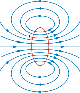 Figure shows the magnetic field lines of a circular current loop. One field line follows the axis of the loop. Very close to the wire, the field lines are almost circular, like the lines of a long straight wire.