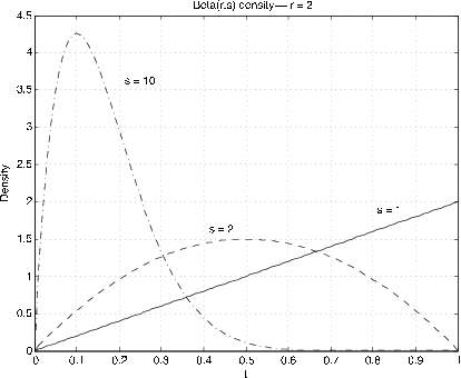 Figure one is a graph labeled Beta (r, s) density -- r = 2. The horizontal axis is labeled as t, and the vertical axis as Density. The values on the horizontal axis range from 0 to 1 in increments of 0.1, and the values on the vertical axis range from 0 to 4.5 in increments of 0.5. There are three plotted shapes on this graph. The most simple is a linear path beginning at the origin in the bottom-left corner of the graph that continues with a constant positive slope across the graph and halfway up the vertical axis, terminating at (1, 2). It is labeled as s = 1. The second is a curve that begins at the origin with a positive, decreasing slope. It continues increasing across the page until it flattens at (0.5, 1.5), where it begins decreasing at an increasing rate. It meets the bottom-right corner. The shape is symmetrical, and looks more like a small portion of a circle than a bell curve. This plot is labeled as s = 2.The third is a distribution, again beginning at the origin, that starts out with a sharply positive slope. The distribution increases at a decreasing rate very quickly, where at (0.1, 4.25) it peaks, and begins decreasing at an increasing rate until approximately (0.25, 2), where it begins decreasing at a decreasing rate until it tails off to a horizontal line at approximately (0.6, 0) where it is essentially a horizontal line that continues to the bottom-right edge of the graph. This plot is labeled as s = 10.