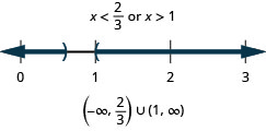 The solution is x is less than two-thirds or x is greater than 1. The graph of the solutions on a number line has an open circle at two-thirds and shading to the left and an open circle at 1 with shading to the right. The interval notation is the union of negative infinity to two-thirds within parentheses and 1 and infinity within parentheses.