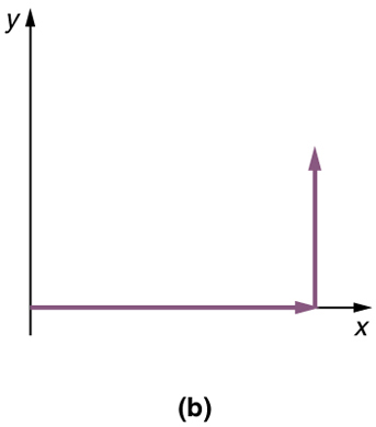 In part b, a vector of magnitude of nine units and making an angle theta is equal to zero degree is drawn from the origin and along the positive direction of x axis. Then a vertical vector from the head of the horizontal vector is drawn.