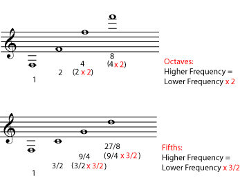 Frequency Relationships (freqrelations.png)