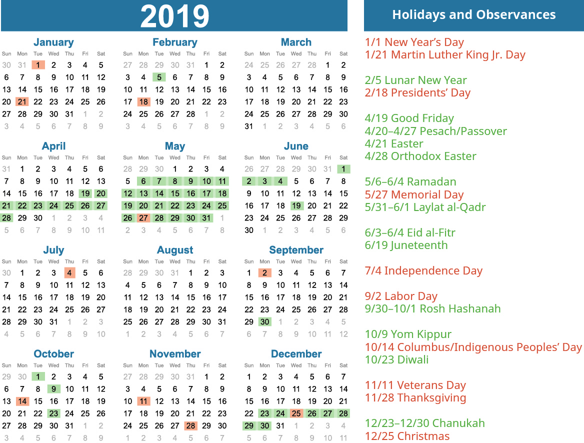 This graphic is a 2019 calendar showing all 12 months. Holidays and observances are shaded in on the calendar. Shaded in federal U.S. holidays are New Year's Day on January 1, Martin Luther King Jr. Day on January 21, Presidents' Day on February 18, Memorial Day on May 27, Independence Day on July 4, Labor Day on September 2, Columbus/Indigenous Peoples' Day on October 14, Veterans Day on November 11, Thanksgiving on November 28, and Christmas on December 25. Other shaded in holidays are Lunar New Year on February 5, Pesach/Passover from April 20 to April 27, Good Friday on April 19, Easter on April 21, Orthodox Easter on April 28, Ramadan from May 6 to June 4, Laylat al-Qadr from May 31 to June 1, Eid al-Fitr from June 3 to June 4, Juneteenth on June 19, Rosh Hashanah on September 30 to October 1, Yom Kippur on October 9, Diwali on October 23, and Chanukah from December 23 to December 30.