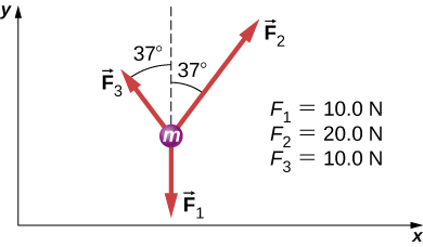 Three arrow radiate outwards from a circle labeled m. F1, equal to 10 N, points vertically down. F2, equal to 20 N, points up and right, making an angle of  minus 37 degrees with the positive y axis. F3, equal to 10 N, points up and left, making an angle of 37 degrees with the positive y axis.