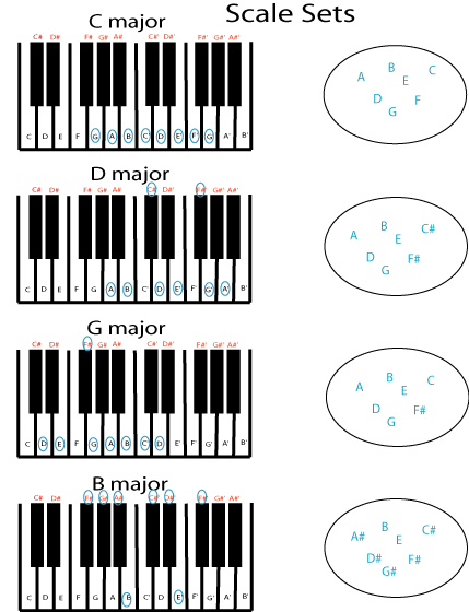 Keys and Scales are Sets