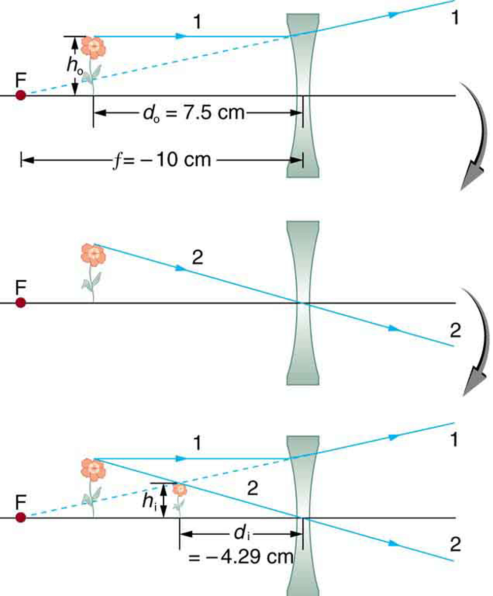 Figure (a) shows an upright object placed at d sub o equals seven point five cm and in front of a concave lens of on its left side. Parallel ray 1 falls on the lens and gets refracted and dotted backwards to pass through point F on the left side. Figure (b) shows ray 2 going straight through the center of the lens. Figure (c) combines both figures (a) and (b) and the dotted line and the solid line meet at a point on the left side of the lens forming a virtual image which is erect and diminished. Here h sub o is the height of the object above the axis and h sub i is the height of the image above the axis. The distance from the center to the image is d sub i equals 4.29 cm.