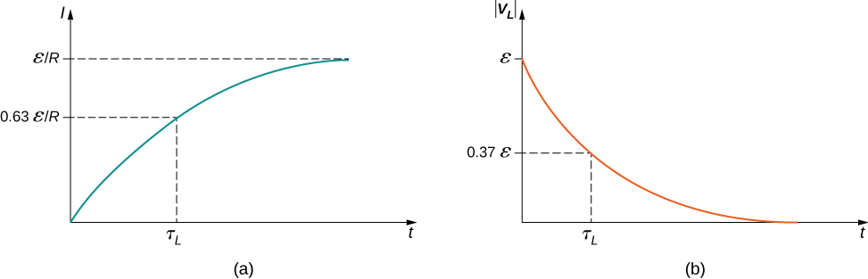 Figure a shows the graph of electric current I versus time t. Current increases with time in a curve which flattens out at epsilon I R. At t equal to tau subscript L, the value of I is 0.63 epsilon I R. Figure b shows the graph of magnitude of induced voltage, mod V subscript L, versus time t. Mod V subscript L starts at value epsilon and decreases with time till the curve reaches zero. At t equal to tau subscript L, the value of I is 0.37 epsilon.