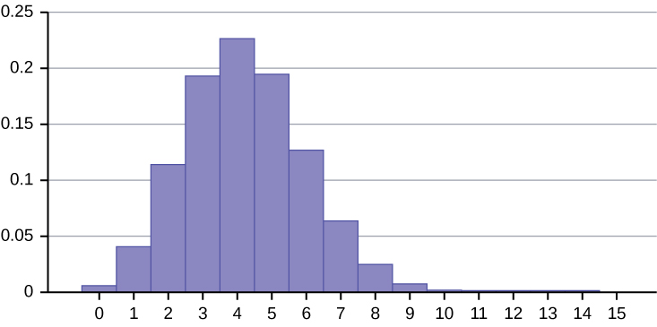 This histogram shows a binomial probability distribution. It is made up of bars that are fairly normally distributed. The x-axis shows values from 0 to 15, with bars from 0 to 9. The y-axis shows values from 0 to 0.25 in increments of 0.05.