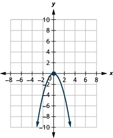This figure shows a downward-opening parabola on the x y-coordinate plane. It has a vertex of (0, 0) and other points of (negative 1, negative 1) and (1, negative 1).