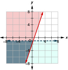 This figure shows a graph on an x y-coordinate plane of y is greater than or equal to 3x - 2 and y is less than -1. The area to the left or below each line is shaded different colors with the overlapping area also shaded a different color. One line is dotted.