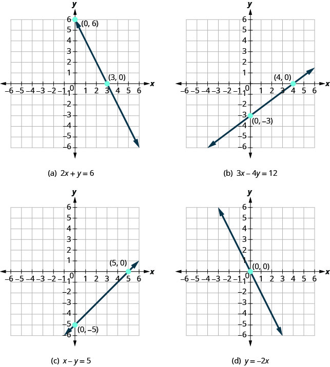 The figure shows four graphs of different equations. In example a the graph of 2 x plus y plus 6 is graphed on the x y-coordinate plane. The x and y axes run from negative 8 to 8. The points (0, 6) and (3, 0) are plotted and labeled. A straight line goes through both points and has arrows on both ends. In example b the graph of 3 x minus 4 y plus 12 is graphed on the x y-coordinate plane. The x and y axes run from negative 8 to 8. The points (0, negative 3) and (4, 0) are plotted and labeled. A straight line goes through both points and has arrows on both ends. In example c the graph of x minus y plus 5 is graphed on the x y-coordinate plane. The x and y axes run from negative 8 to 8. The points (0, negative 5) and (5, 0) are plotted and labeled. A straight line goes through both points and has arrows on both ends. In example d the graph of y plus negative 2 x is graphed on the x y-coordinate plane. The x and y axes run from negative 8 to 8. The point (0, 0) is plotted and labeled. A straight line goes through this point and the points (negative 1, 2) and (1, negative 2) and has arrows on both ends.