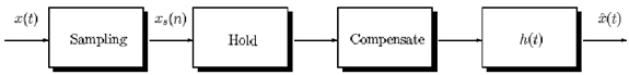 Figure 3 (sampling_hold.jpg)