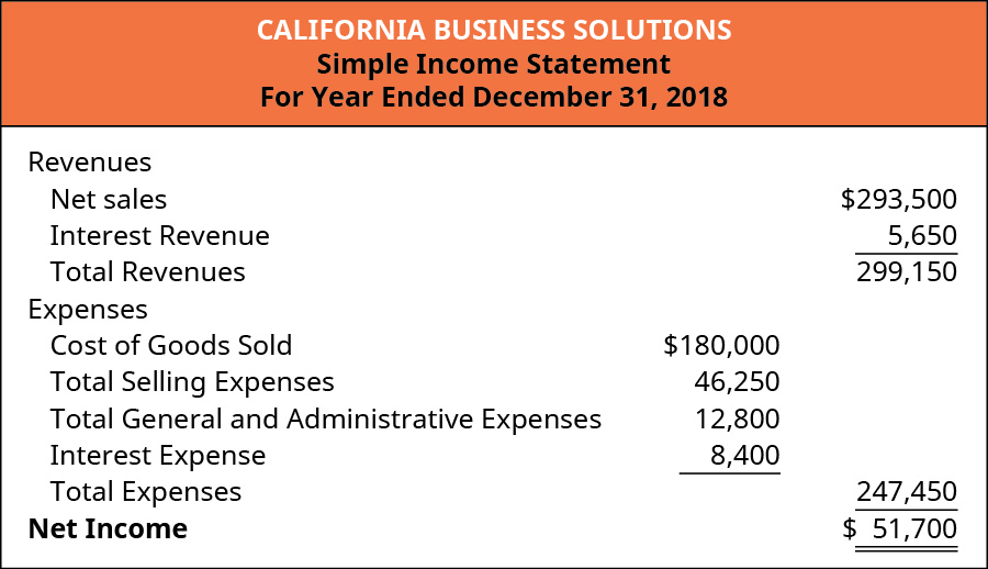 A Simple Income Statement for California Business Solutions for the year ended December 31, 2018. Revenues include Net sales of $293,500, Interest Revenue of $5,650 minus Expenses, which include Cost of Goods Sold ($180,000) Total Selling Expenses ($46,250), Total General and Administrative Expenses ($12,800), and Interest Expense ($8,400) equals Net Income of $51,700.