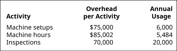 Activity, Overhead per Activity, and Annal Usage, respectively. Machine Setups, $75,000, 6,000. Machine Hours, $85,002, 5,484. Inspections, 70,000, 20,000.