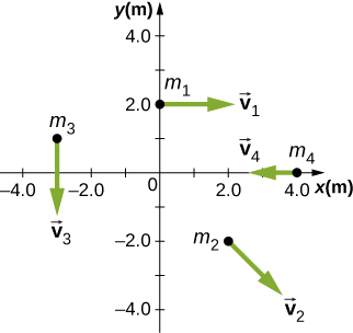 Fout particles in the x y plane with different position and velocity vectors are shown. The x and y axes show position in meters and have a range of -4.0 to 4.0 meters. Particle 1 has mass m sub 1, is at x=0 meters and y=2.0 meters, and v sub 1 points in the positive x direction. Particle 2 has mass m sub 2, is at x=2.0 meters and y=-2.0 meters, and v sub 2 point to the right and down, roughly 45 degrees below the positive x direction. Particle 3 has mass m sub 3, is at x=-3.0 meters and y=1.0 meters, and v sub 3 points down, in the negative y direction. Particle 4has mass m sub 4, is at x=4.0 meters and y=0 meters, and v sub 4 points to the left, in the negative x direction.
