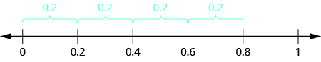 A number line is shown with 0, 0.2, 0.4, 0.6, 0.8, and 1. There are braces showing a distance of 0.2 between each adjacent set of 2 numbers.